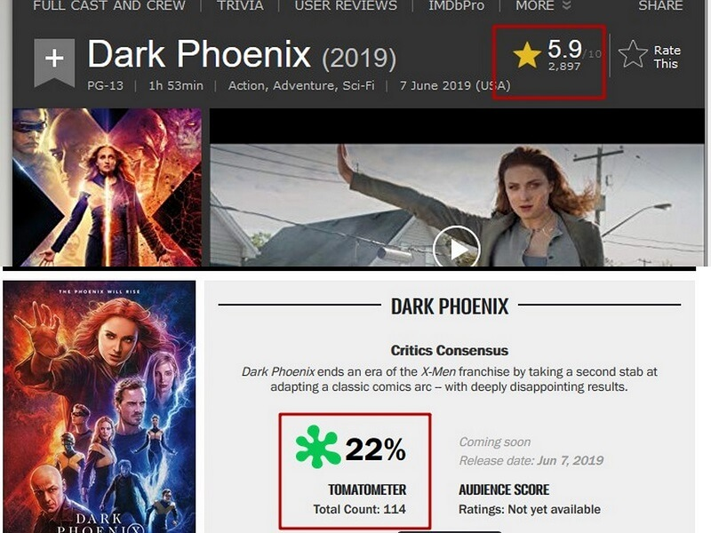 Điểm số của phim trên 2 trang đánh giá quốc tế