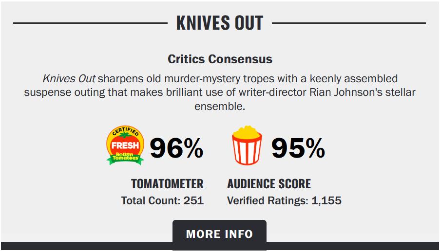 Điểm số Rotten Tomatoes dành cho Kẻ Đâm Lén cực cao